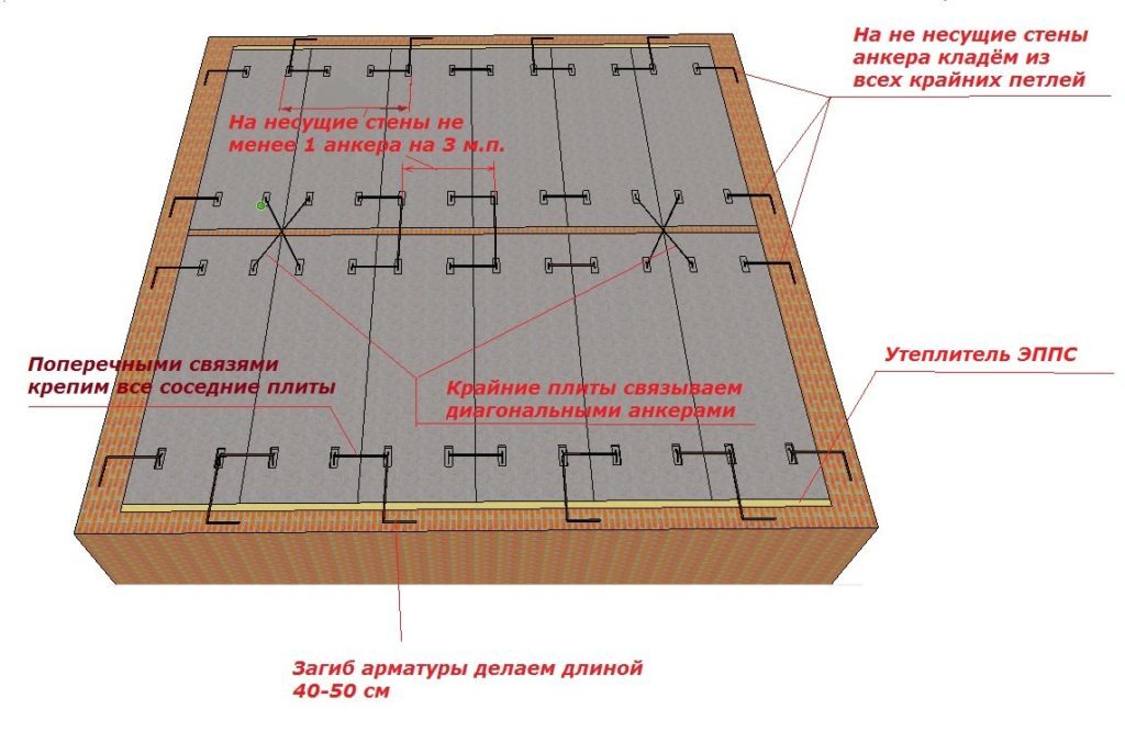 Правильная схема анкеровки пустотных плит перекрытия