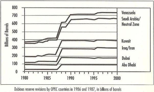 Касательно заявленных запасов нефти в крупнейших её экспортёрах.
