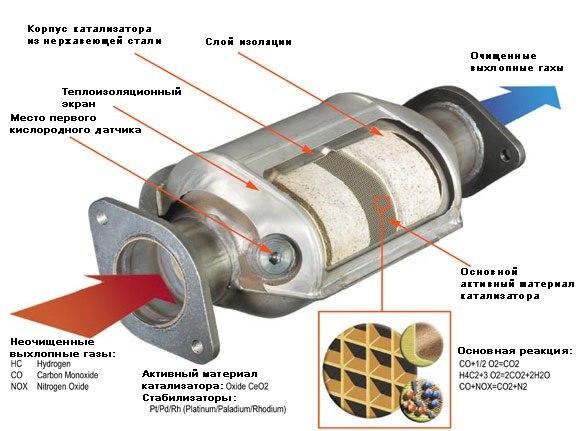 Схема устройства типового