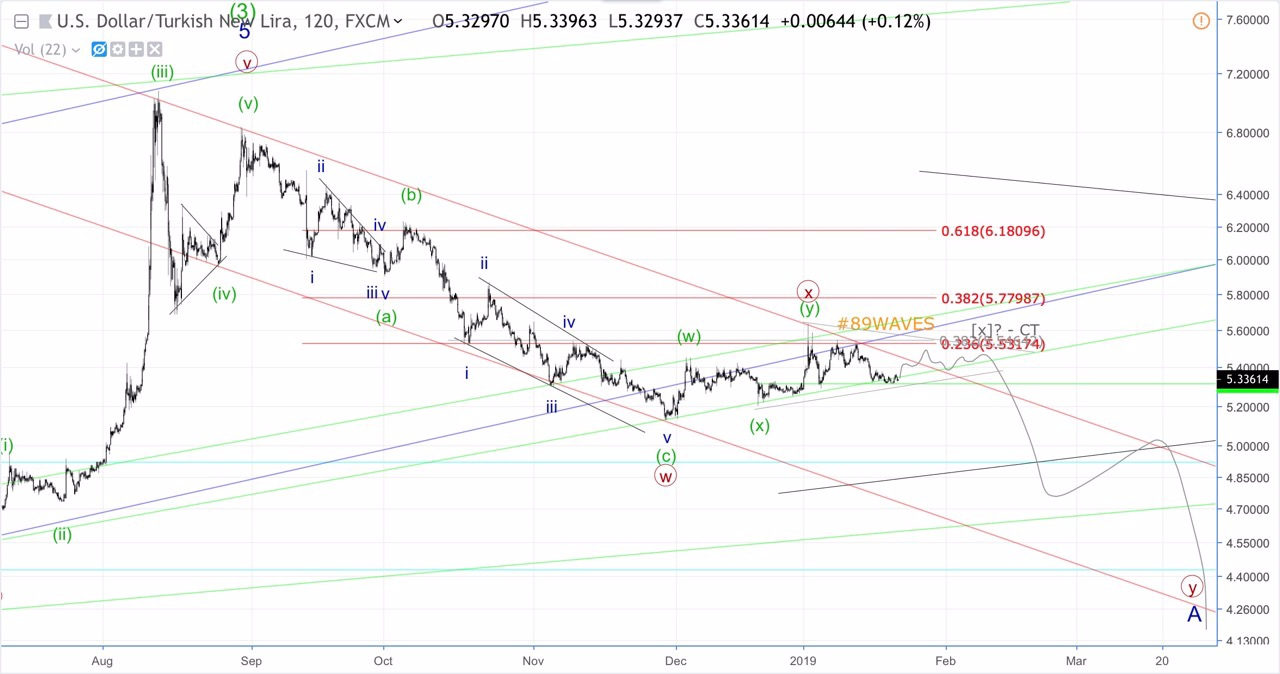 USD/TRY, GBP/USD и РТС.