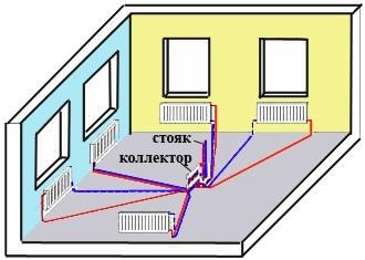 Виды и особенности схем отопления загородного дома