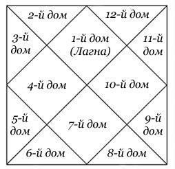 Натальная карта всевероиндийском стиле