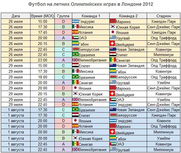 Расписание олимпийского футбольного турнира-2012 в Лондоне