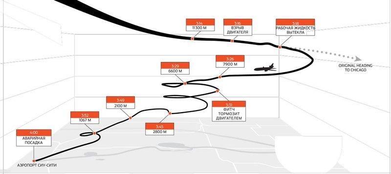Хроника авиакатастрофы: как спасти пассажиров