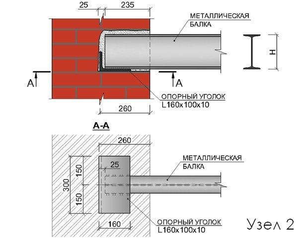 Классические узлы опирания несущих металлических балок на кирпичные стены.
