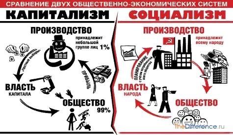 Разница между капитализмом и социализмом