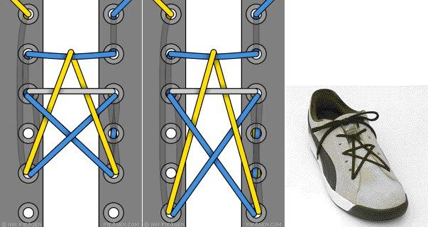 Пропорции шнуровочной