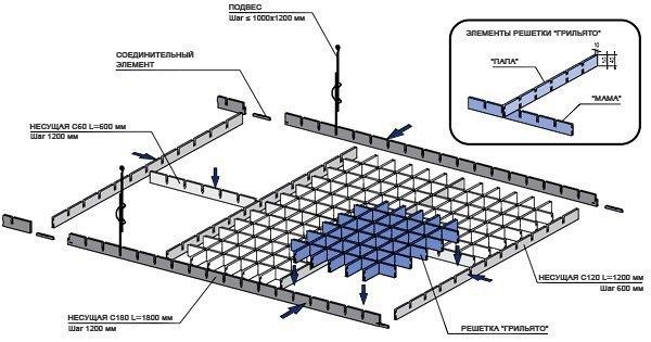 Одним из вариантов современных подвесных конструкций является Грильято потолок – монтаж его вполне можно осуществить самостоятельно, а потому данная модель вполне может рассматриваться как приоритетная при отделке квартиры или небольшого офиса.