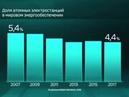 Мир в цифрах Где активно развивается атомная энергетика Вести 24