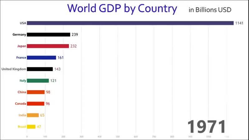 Десятка экономик по ВВП с 1970 по 2018. То о чём вы подумали мелькало в 1990, 2008 и 2013-.mp4