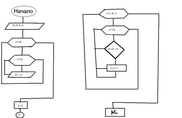 парных рядках блок схема с
