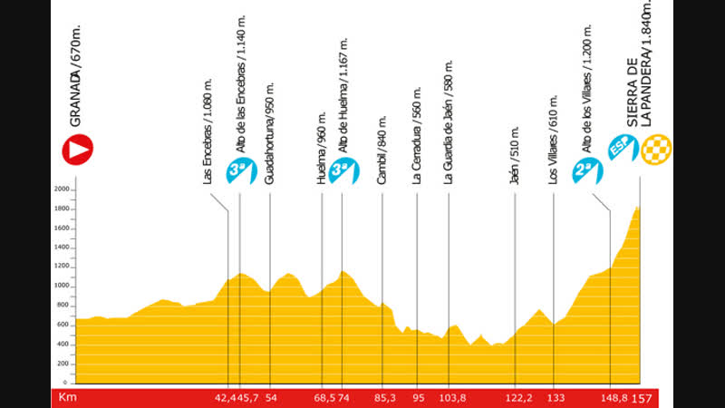 Vuelta 2009 stage 14 Grenada - La Pandera