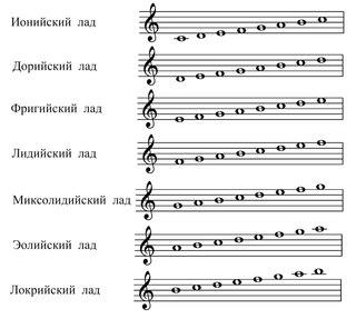 Архив по гармонии и сольфеджио (ценный) | нгвму (официальная.