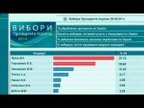 Геббельс-ТВ в ударе: Первый канал показал россиянам, что в Украине побеждает Ярош.