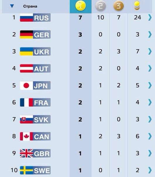 Гордимся вами, дорогие спортсмены! Вы лучшие! #Паралимпиада #Sochi2014