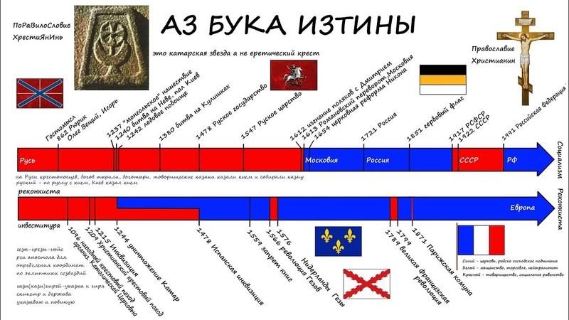 Русь крестили Романовы а не Владимир АЗ БУКА ИЗТИНЫ Фильм 2