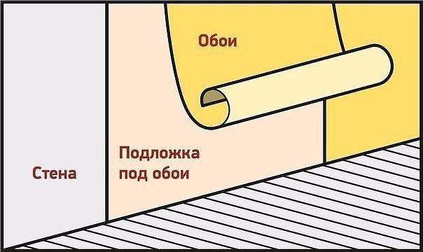 Изоляция стен подложкой под обои: зачем это нужно?