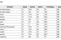 Таблица калорийности основных продуктов питания.  Photo Fotolia.com Photo: wikipedia.org.