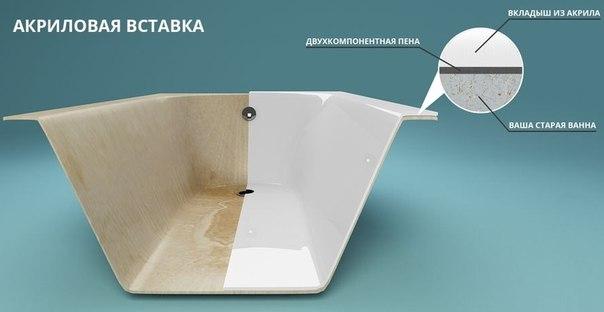 Бизнес-идея: Реставрация ванн (восстановление покрытия)Бизнес по рес