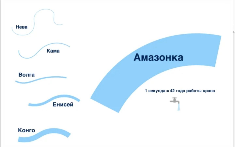 Интересный пример, показывающий насколько велики реки на самом деле