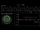 But what is the ★ fourier transform ★ a visual introduction