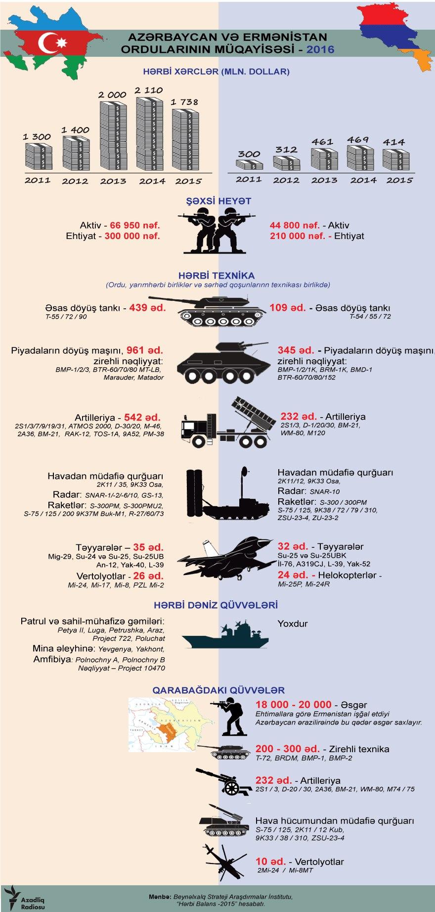 Ерменија  vs Азербејџан IAuq2pJ66UA