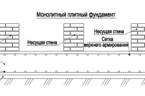 Плитный фундамент для бани пошаговая инструкция