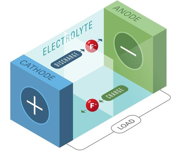 Разработка Honda позволит улучшить аккумуляторы для электромобилей Компания Honda отрапортовала о новых достижениях, которые позволят улучшить характеристики аккумуляторных батарей для