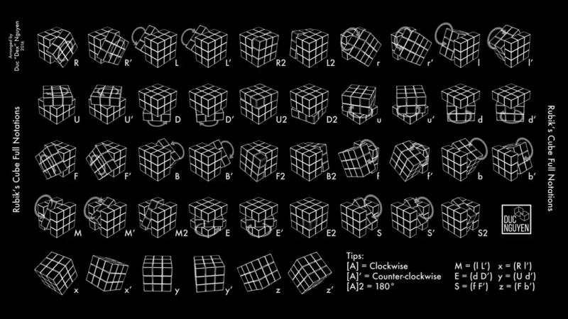 Язык вращения кубика рубика 3х3