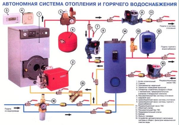 Монтаж систем отопления и водоснабжения в москве
