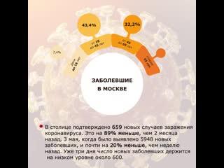 Информация о ситуации с коронавирусом