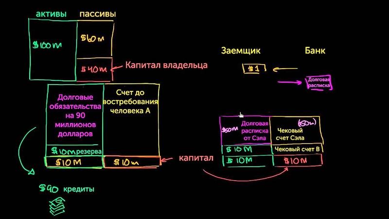 6 Денежная система | Соотношение чековых счетов и активов банка | Экономика