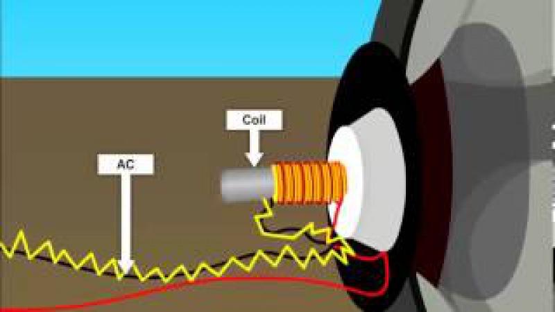 How Speaker Works, animation by OcS (www.octavesim.com)