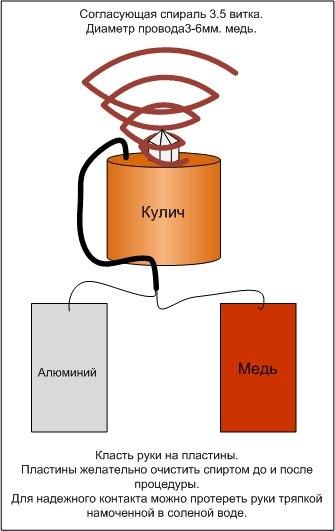 Оргонный генератор своими руками фото