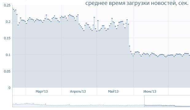 Социальная сеть «ВКонтакте» ускорилась вдвое