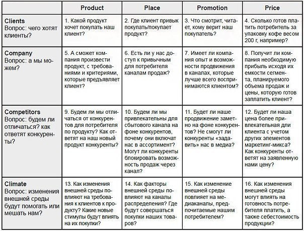 "Комплекс маркетинга – модель 4СМодель комплекса маркетинга ""4C"" была"