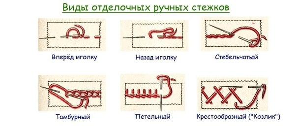 Виды основных швов для шитья