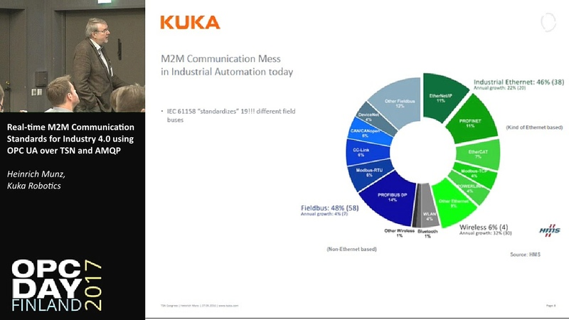 Real time M2M Communication Standards for Industry 4 0 using OPC UA over TSN and AMQP