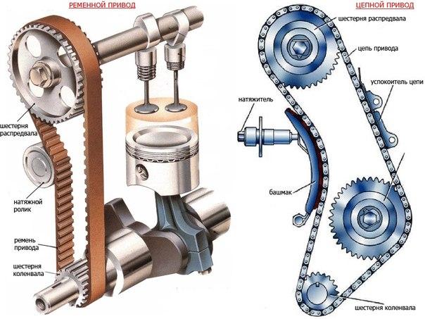 ГАЗОРАСПРЕДЕЛИТЕЛЬНЫЙ МЕХАНИЗМ (ГРМ) Назначение и устройство Газораспределительный механизм (ГРМ) обеспечивает своевременный впуск в цилиндры свежего заряда горючей смеси и выпуск отработавших газов. Он включает в себя элементы привода, распределительную шестерню, распределительный вал, детали привода клапанов, клапана с пружинами и направляющие втулки. Распределительный вал служит для открытия клапанов в определенной последовательности в соответствии с порядком работы двигателя. Распредвалы…