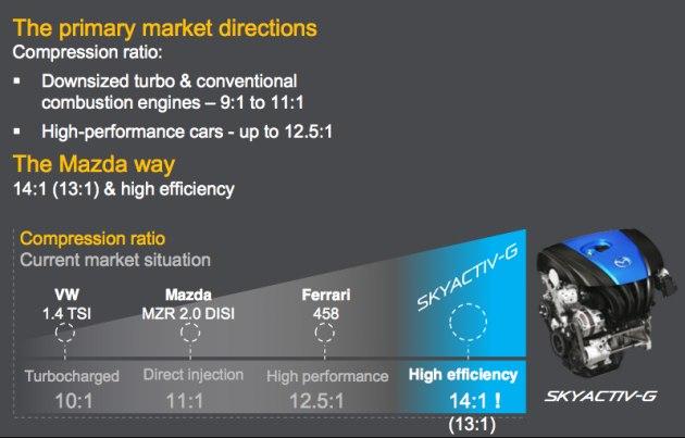 Компрессия 2-литрового двигателя Mazda3 2014