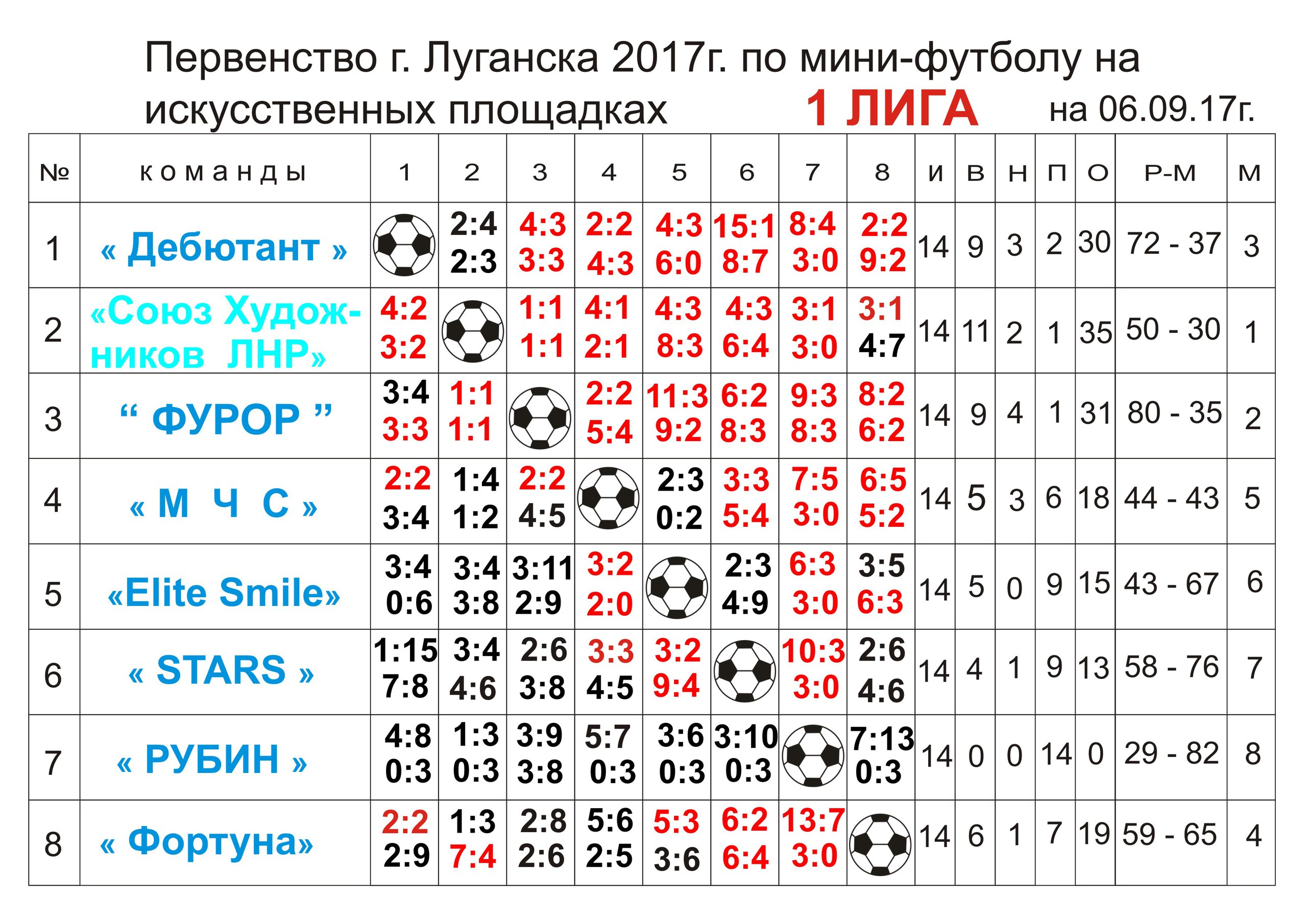 Первенство г.Луганска Первая лига