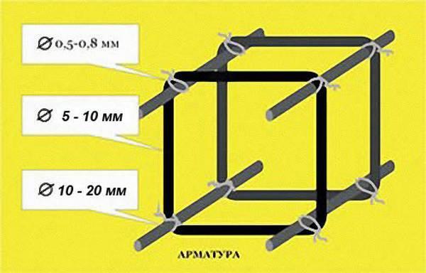 Особенности устройства и изготовления каркаса для буронабивных свай