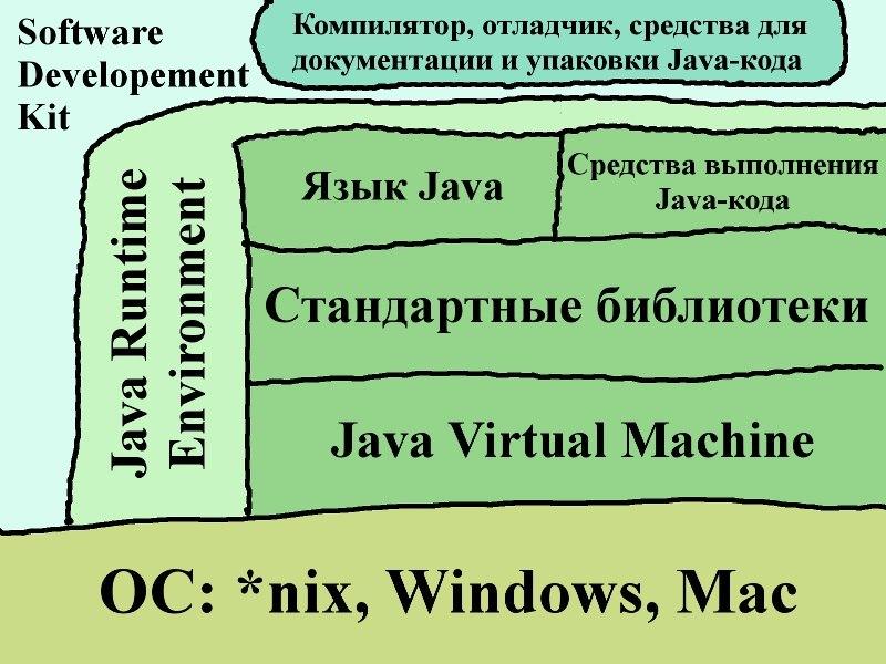 Строение Java