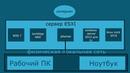 Домашний сервер виртуализации на Vmware ESXI Часть первая Железо и планы