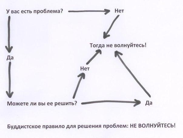 как решить проблему