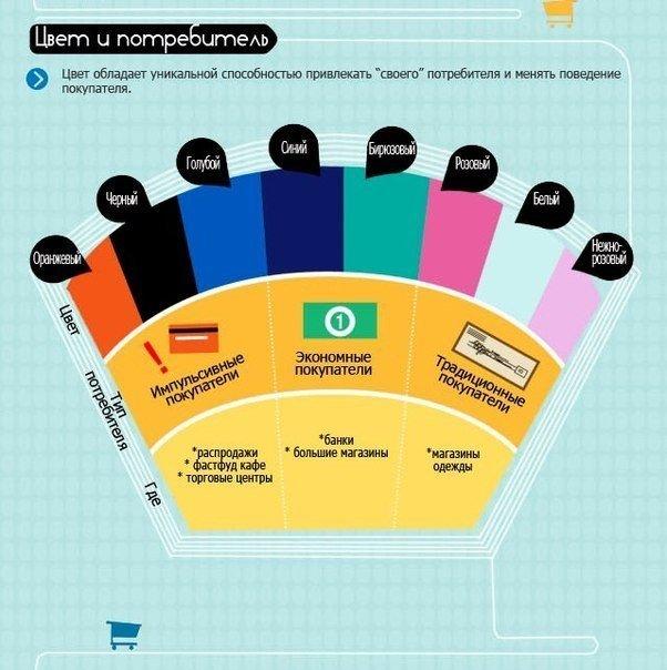 Как цвет влияет на покупки? Инфографика.