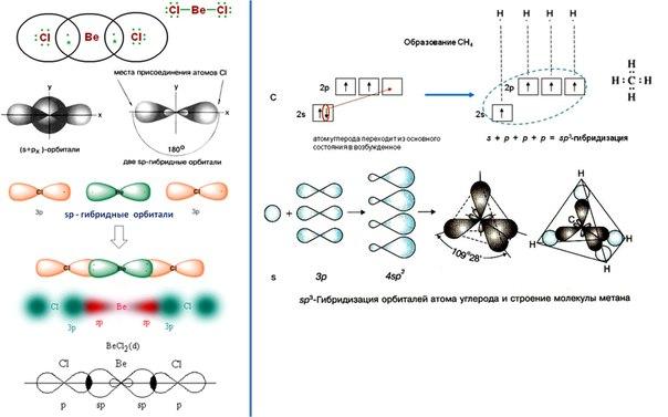 линейная форма молекулы,