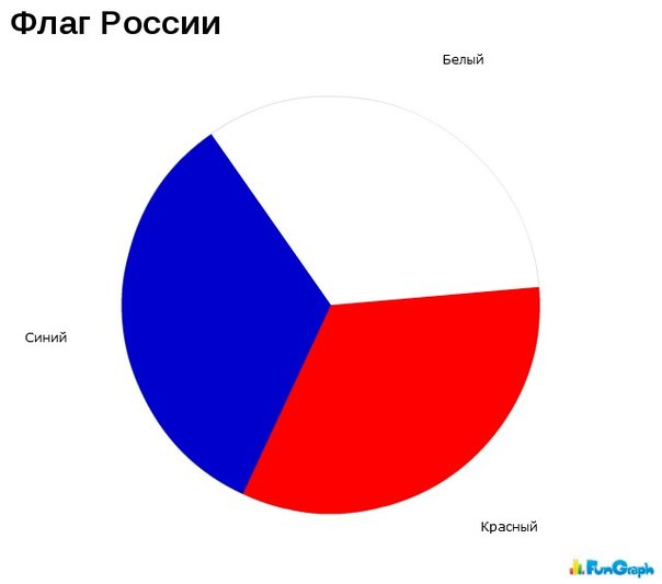 фенечка флаг россии