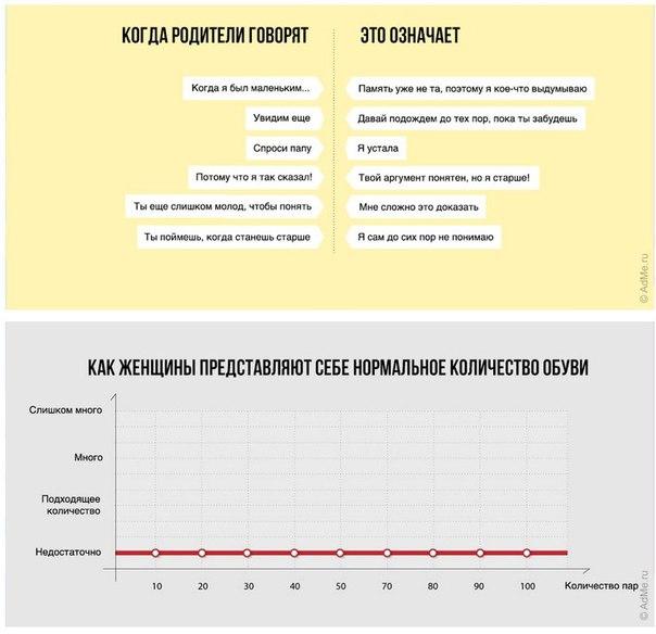 20 чертовски правдивых диаграмм о нашей жизни Датский писатель Микаэль Вульф и художник Андерс Моргенталер, известные как творческий дуэт Wumo, создали серию графиков о некоторых болезненных