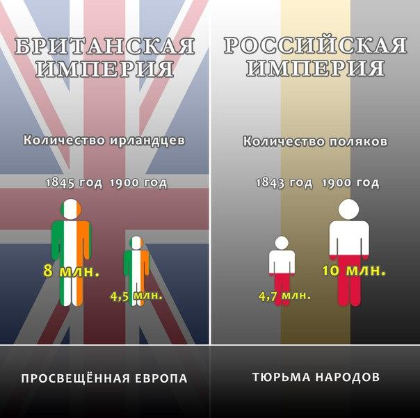 Миф : Россия, в отличие от передовой Европы, всегда была крепостнической страной. CpxenaI-C3c